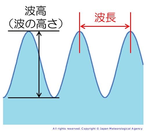 いい波に乗るために~波の要素と種類について