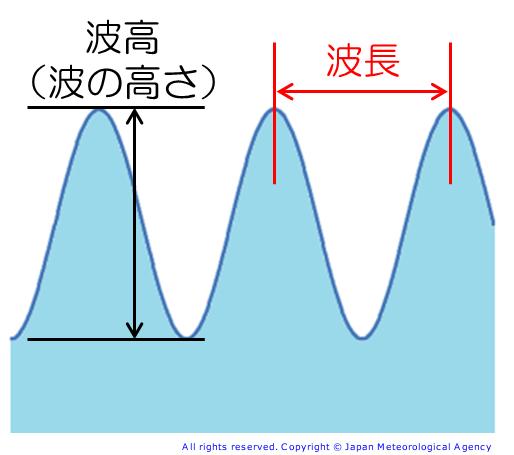 波高と波長