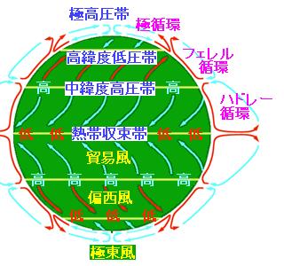 ハドレー循環