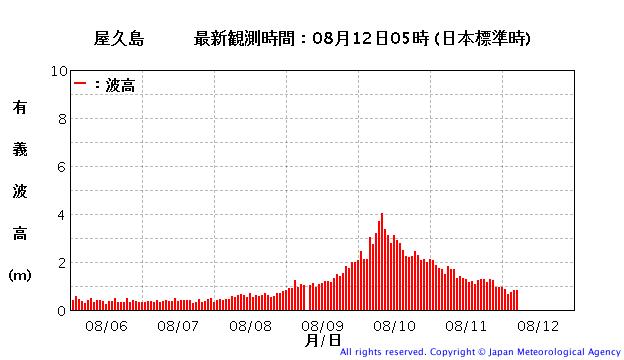 波浪観測データ屋久島