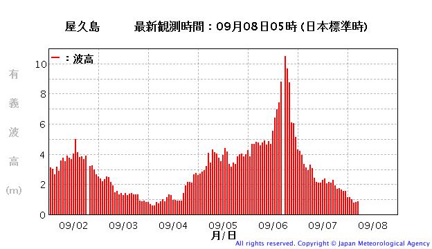 屋久島の波浪観測データ