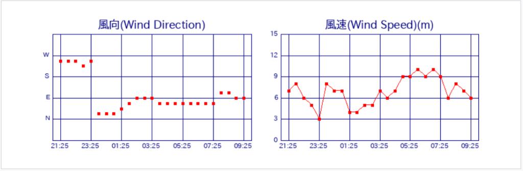 伊豆大島灯台の風向風速