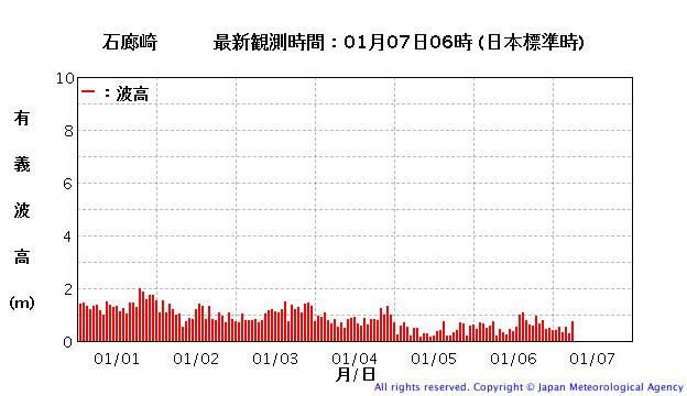 石廊崎の波浪観測データ