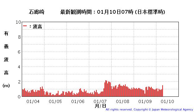 石廊崎の波浪観測データ7