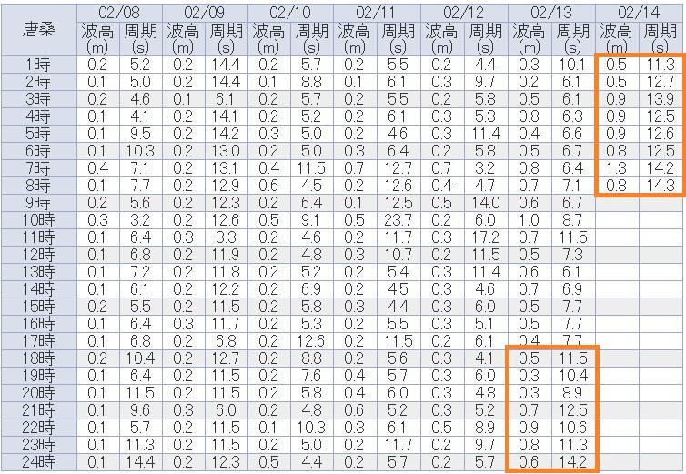 唐桑の波浪観測データ_210214