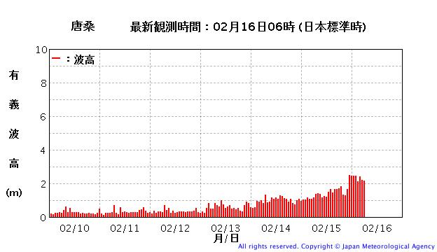 唐桑の波浪観測データ