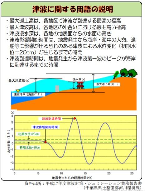 津波に関する用語の説明_210215