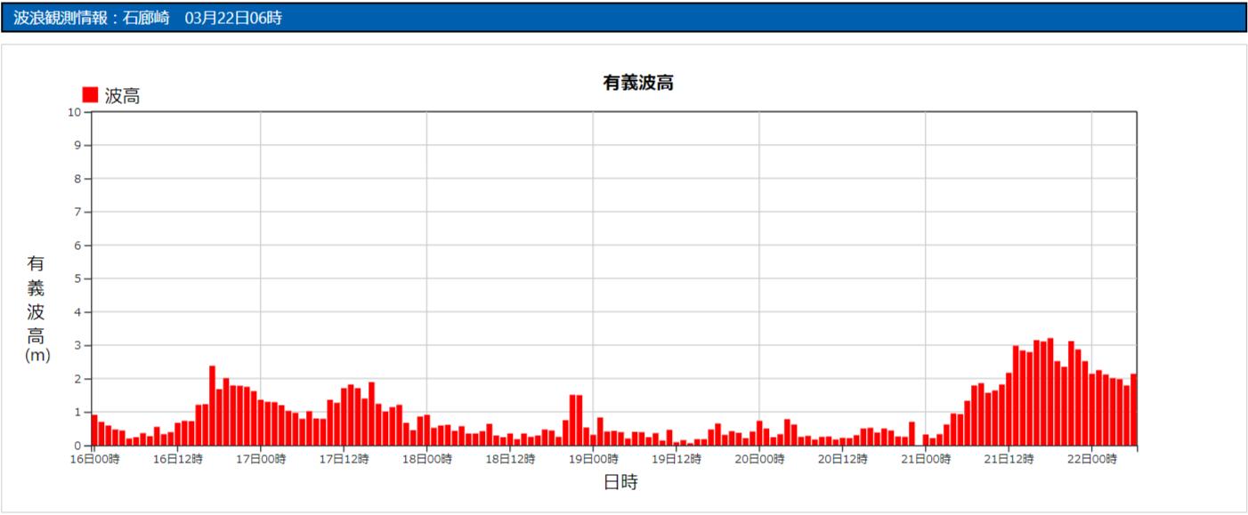石廊崎の波浪観測データ_210322_0600