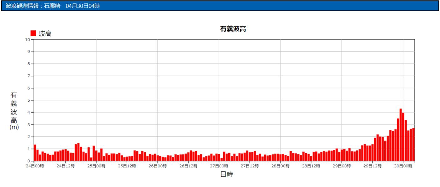 石廊崎の波浪観測データ_210430