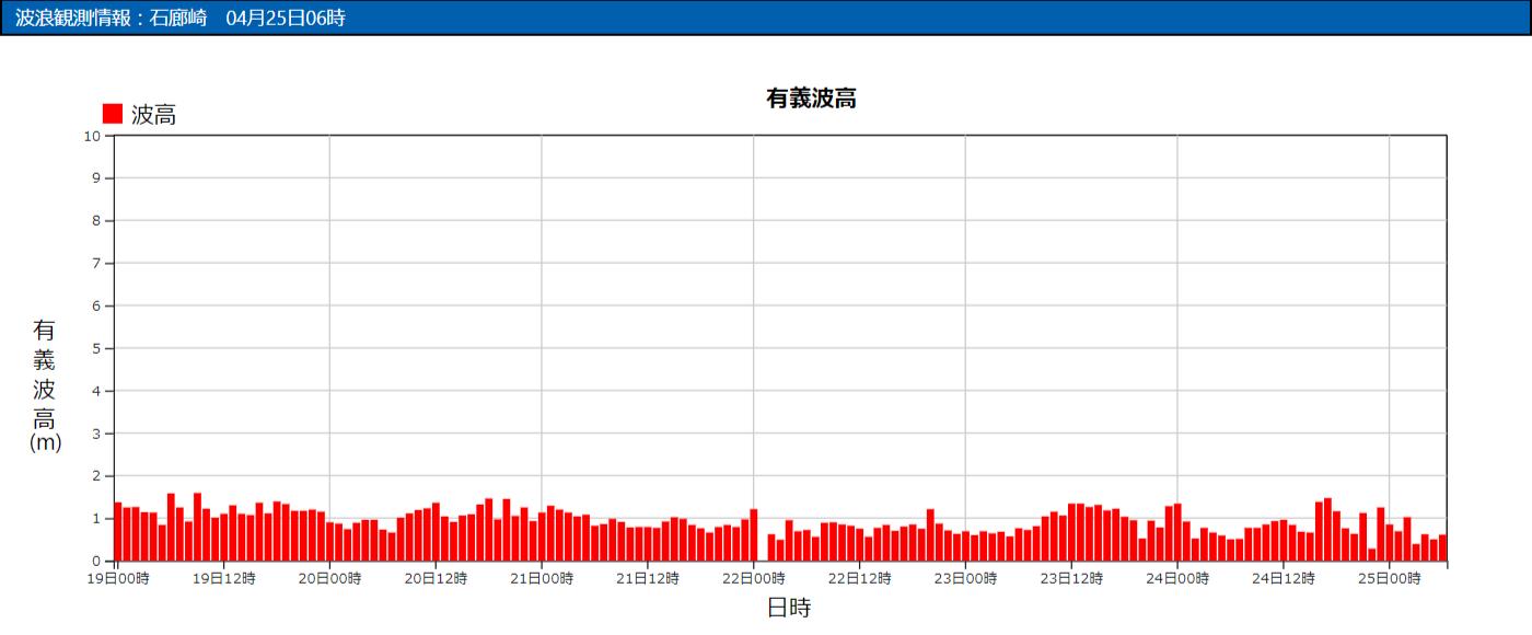 石廊崎の波浪観測データ_210425
