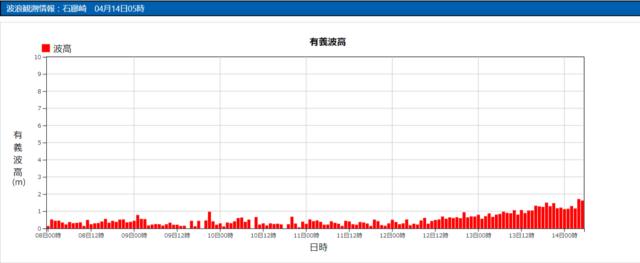 石廊崎の波浪観測データ_210414