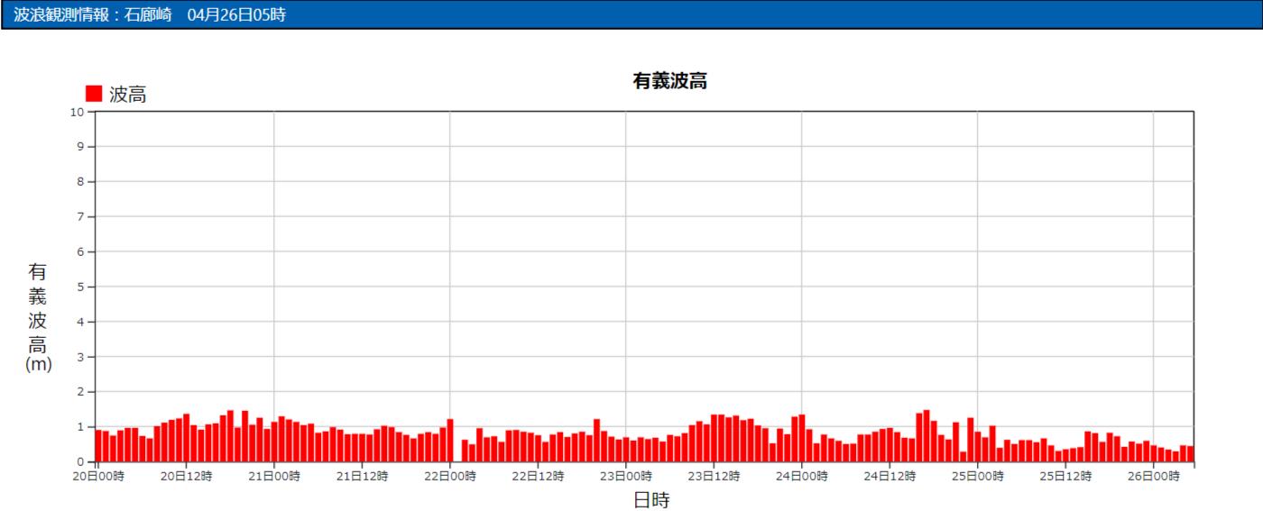 石廊崎の波浪観測データ_210426