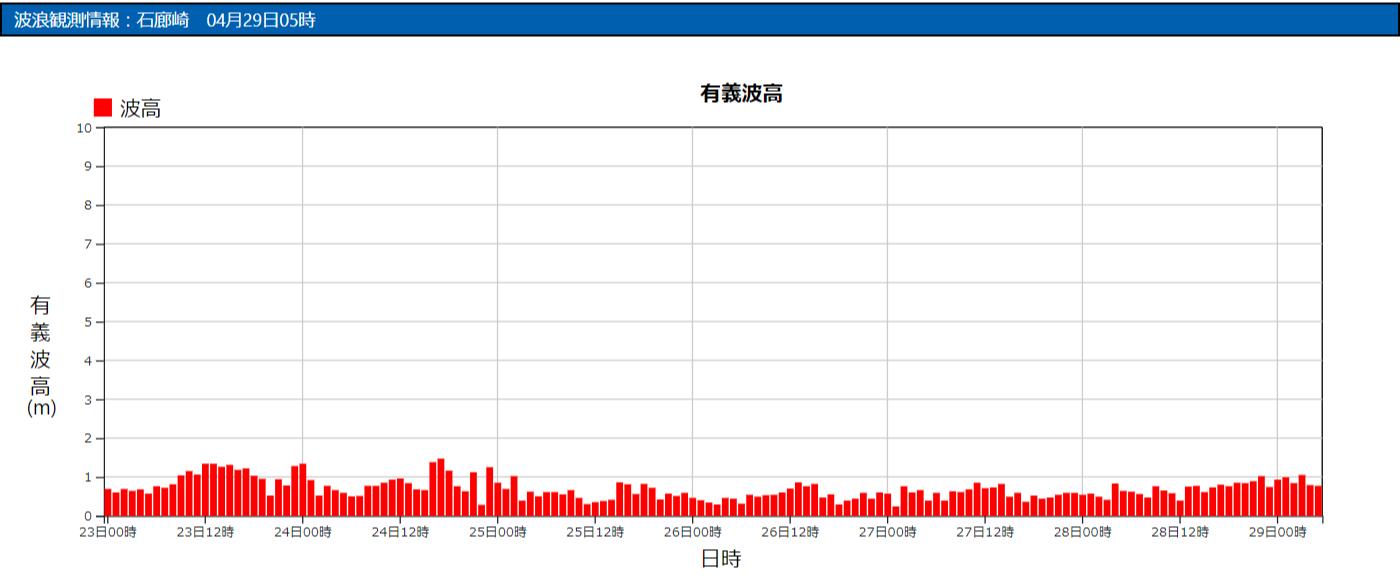 石廊崎の波浪観測データ_210429