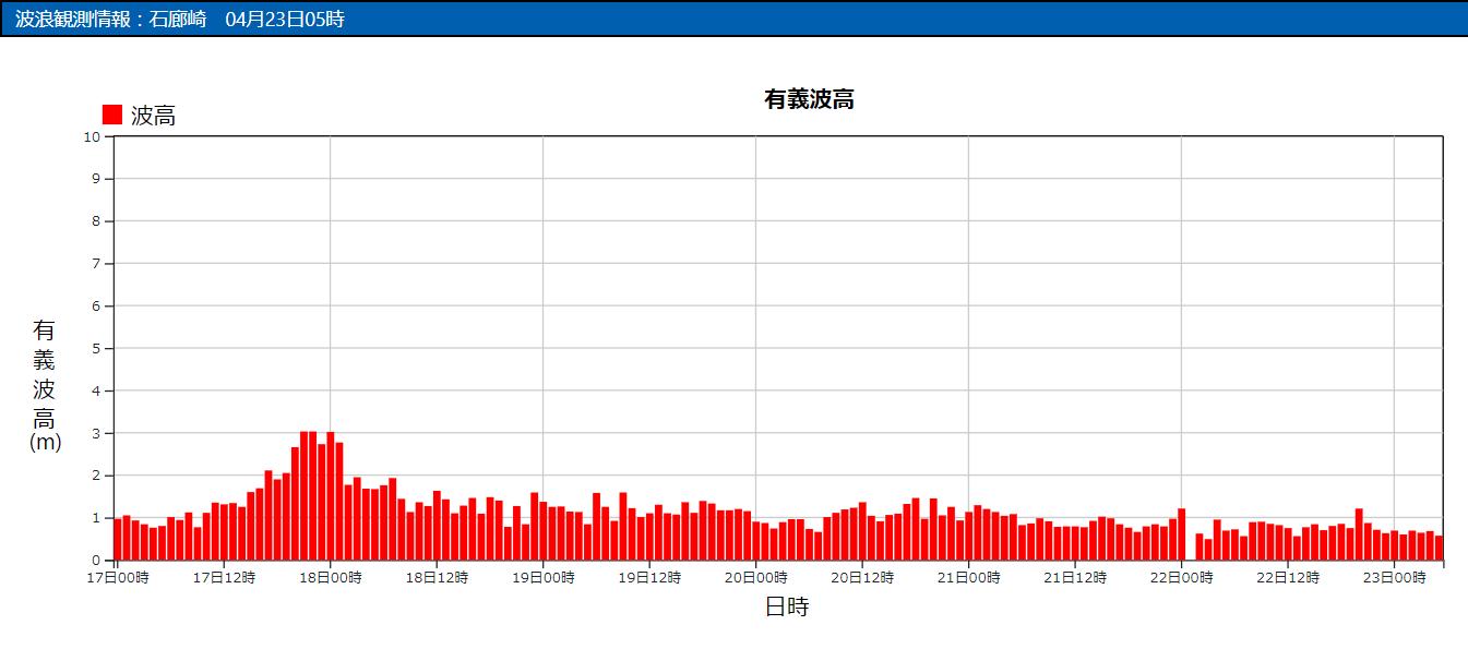 石廊崎の波浪観測データ_210423