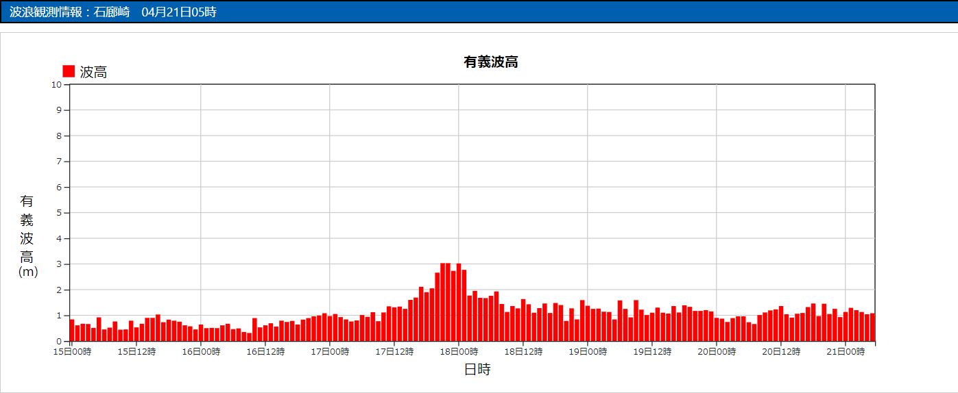 石廊崎の波浪観測データ_210421