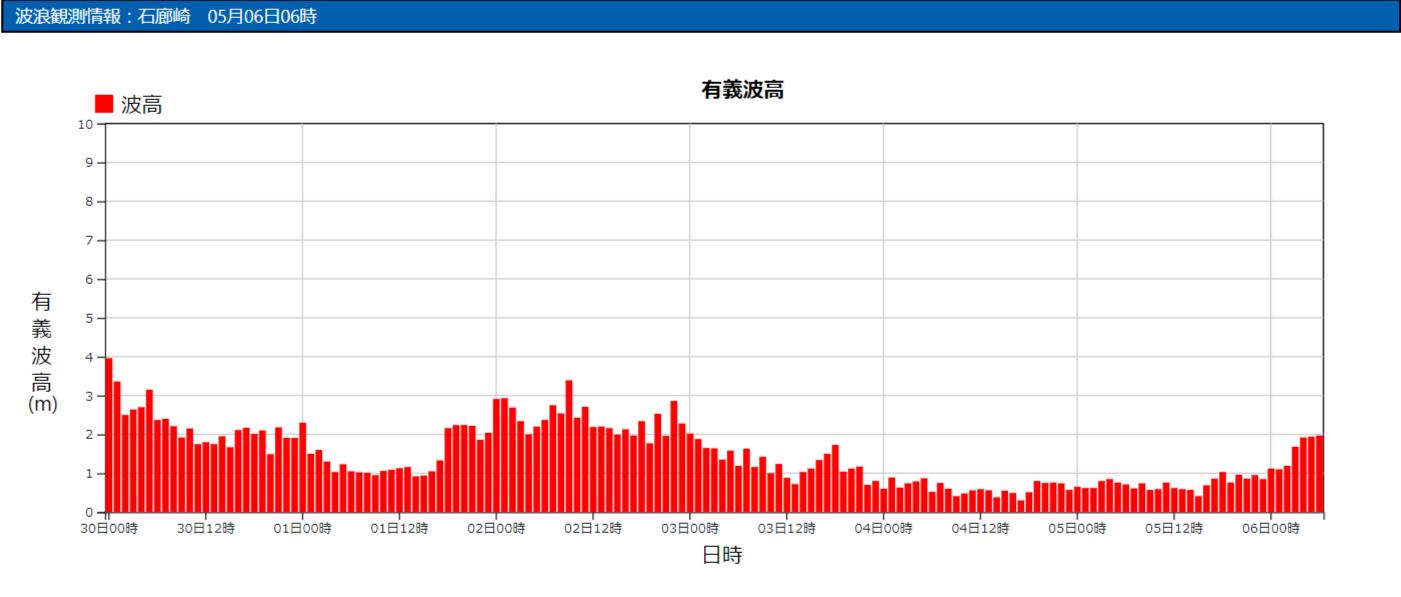 石廊崎の波浪観測データ_210506