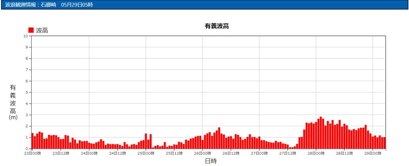 石廊崎の波浪観測データ_210529