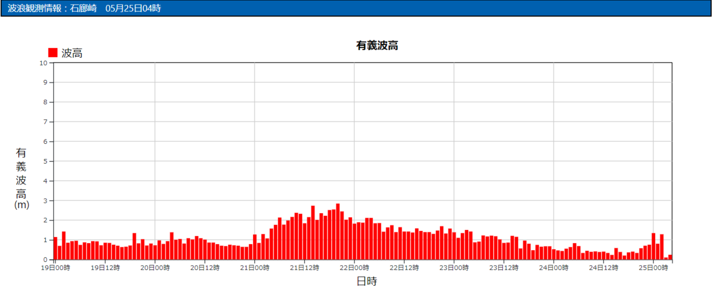 石廊崎の波浪観測データ_210525