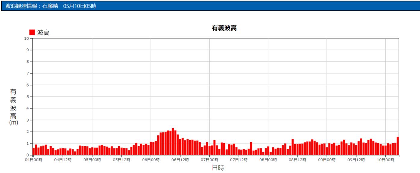 石廊崎の波浪観測データ_210510