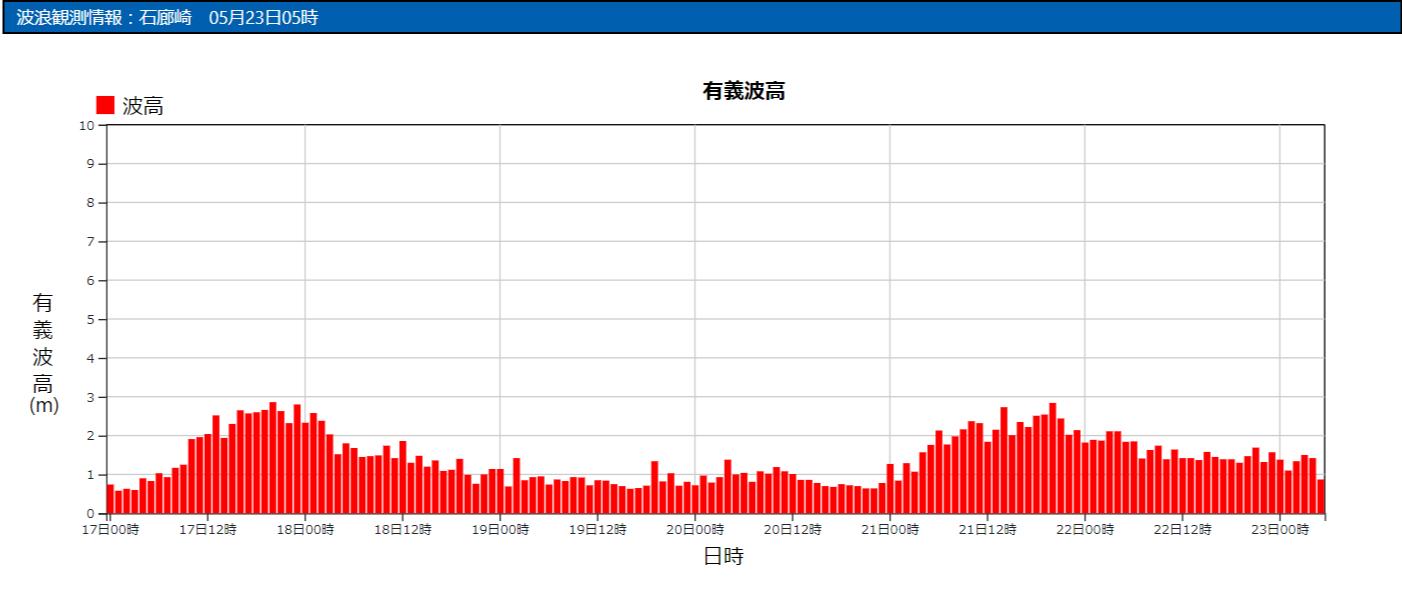 石廊崎の波浪観測データ_210523