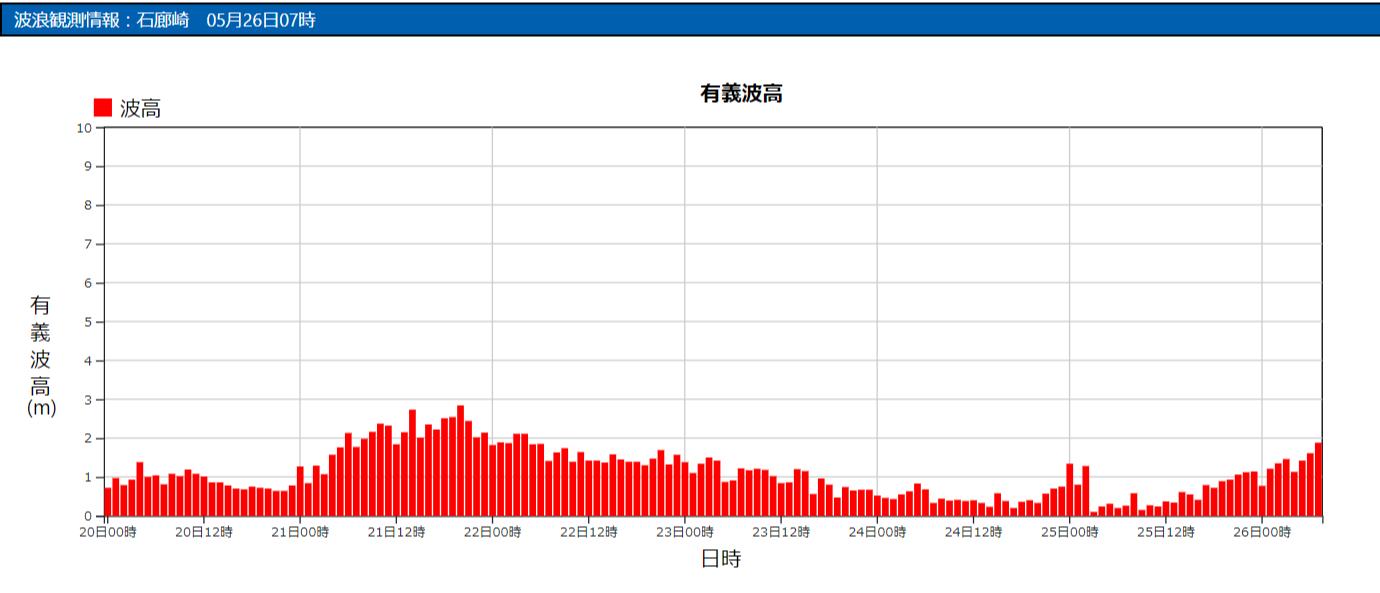 石廊崎の波浪観測データ_210526