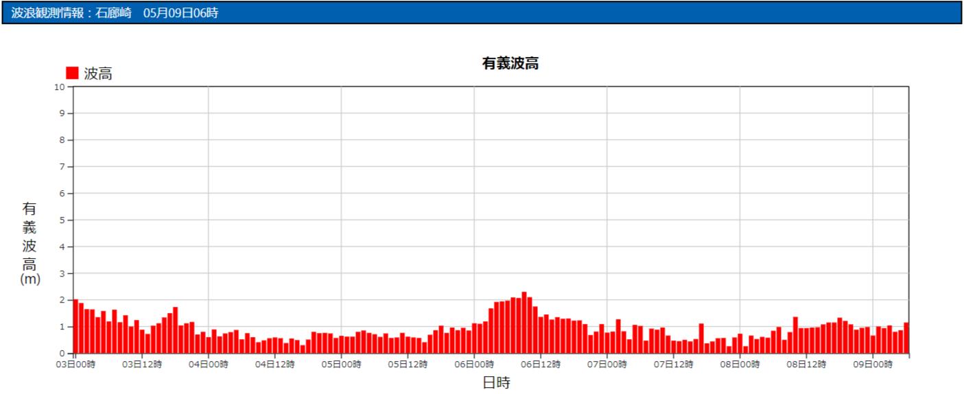 石廊崎の波浪観測データ_210509