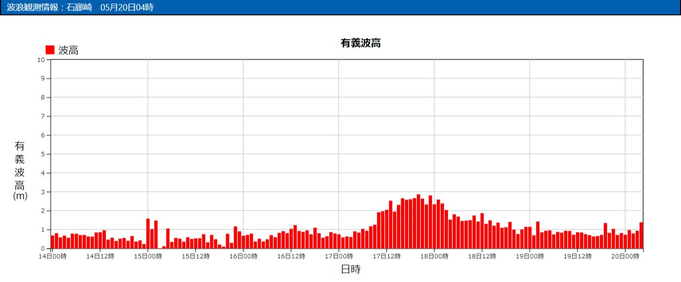 石廊崎の波浪観測データ_210520