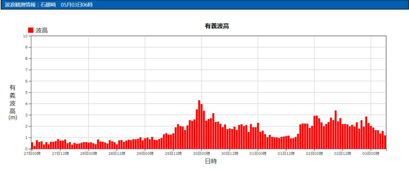 石廊崎の波浪観測データ_210503