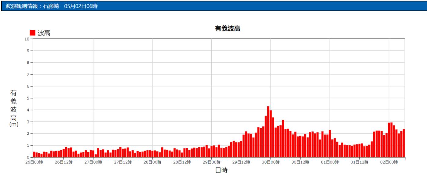 石廊崎の波浪観測データ_210502