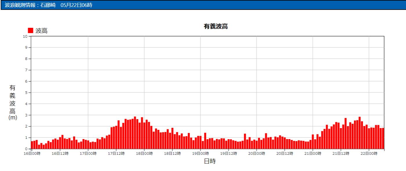 石廊崎の波浪観測データ_210522