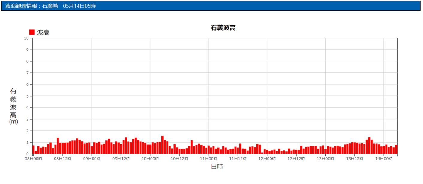 石廊崎の波浪観測データ_210514