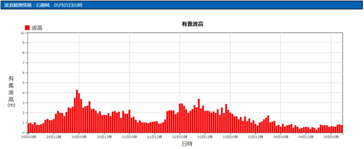 石廊崎の波浪観測データ_210505