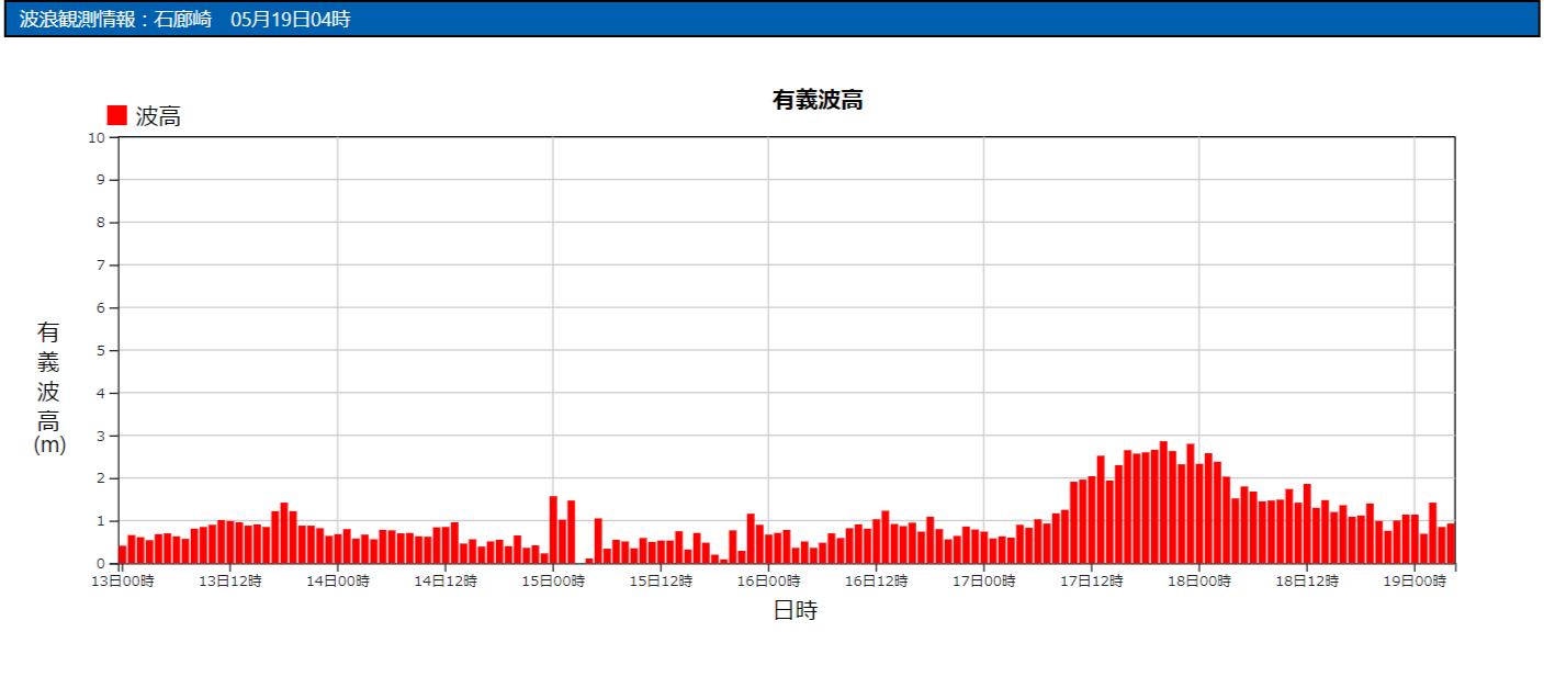 石廊崎の波浪観測データ_210519
