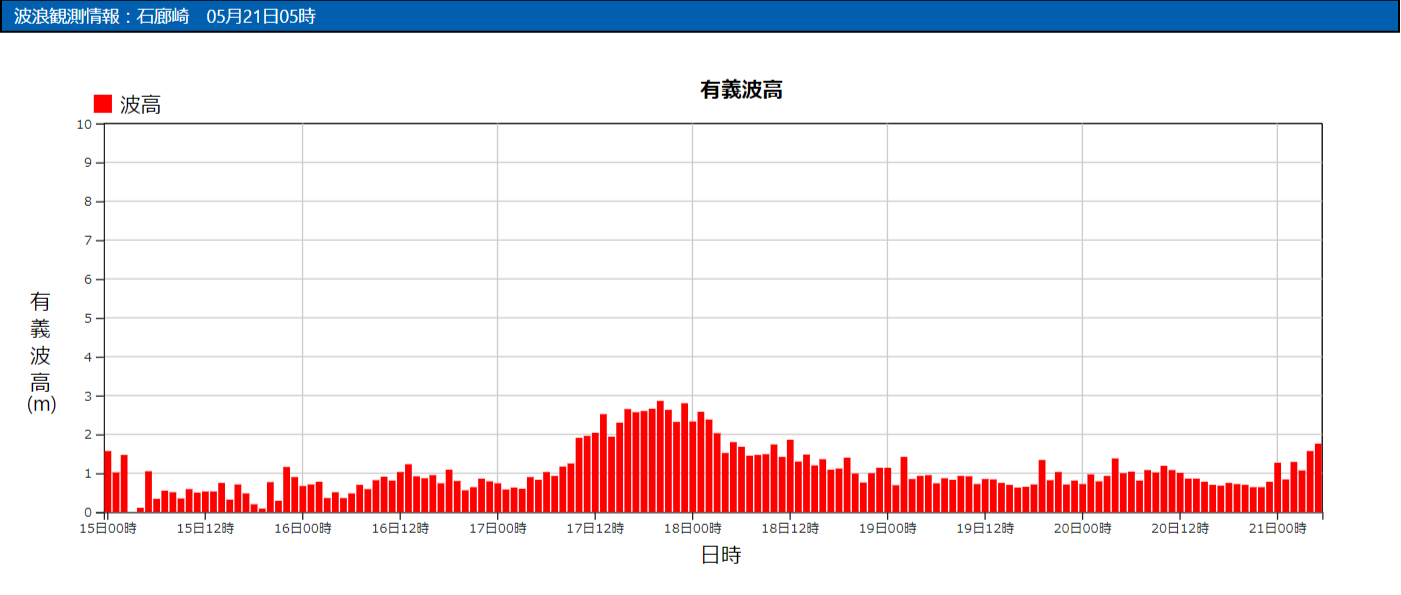 石廊崎の波浪観測データ_210521