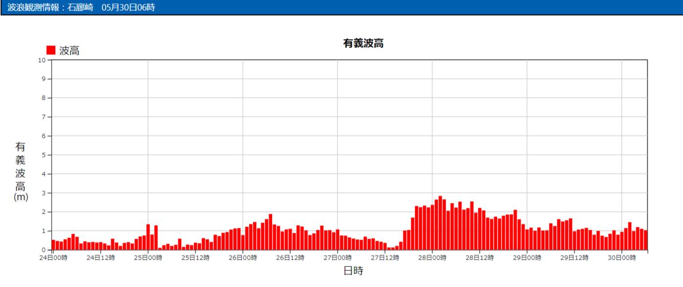 石廊崎の波浪観測データ_210530