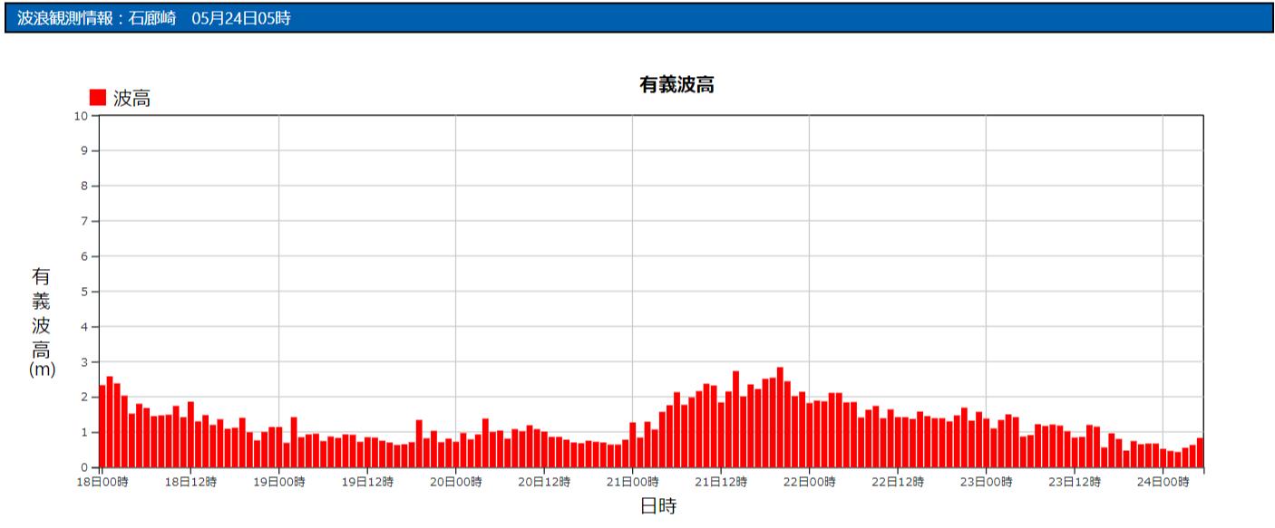石廊崎の波浪観測データ_210524