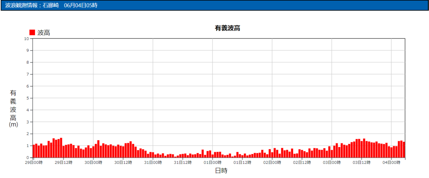 石廊崎の波浪観測データ_210604