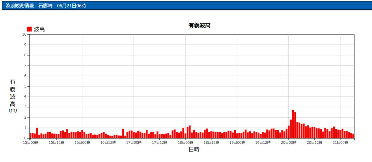 石廊崎の波浪観測データ_210621