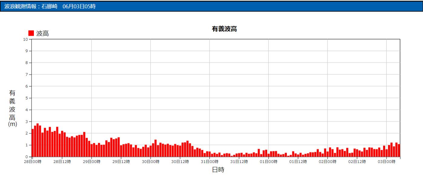 石廊崎の波浪観測データ_210603