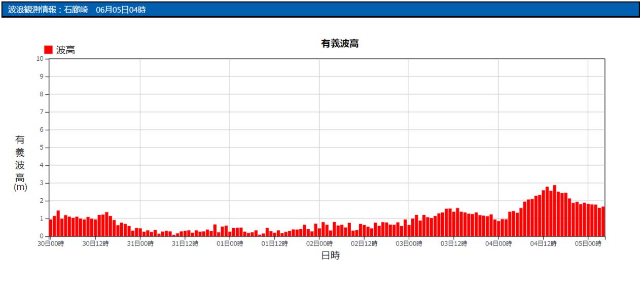 石廊崎の波浪観測データ_210605