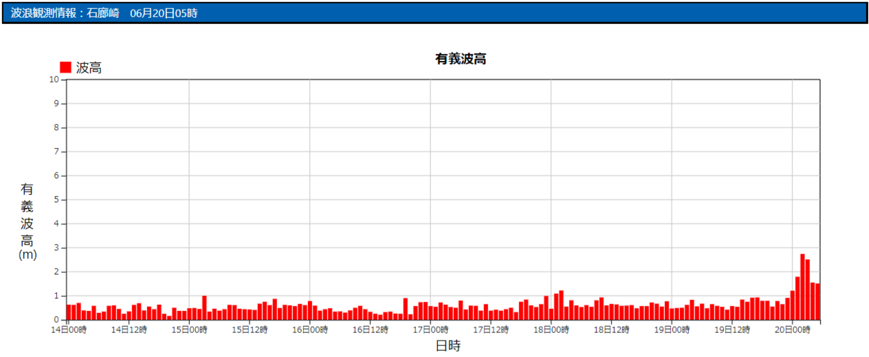 石廊崎の波浪観測データ_210620
