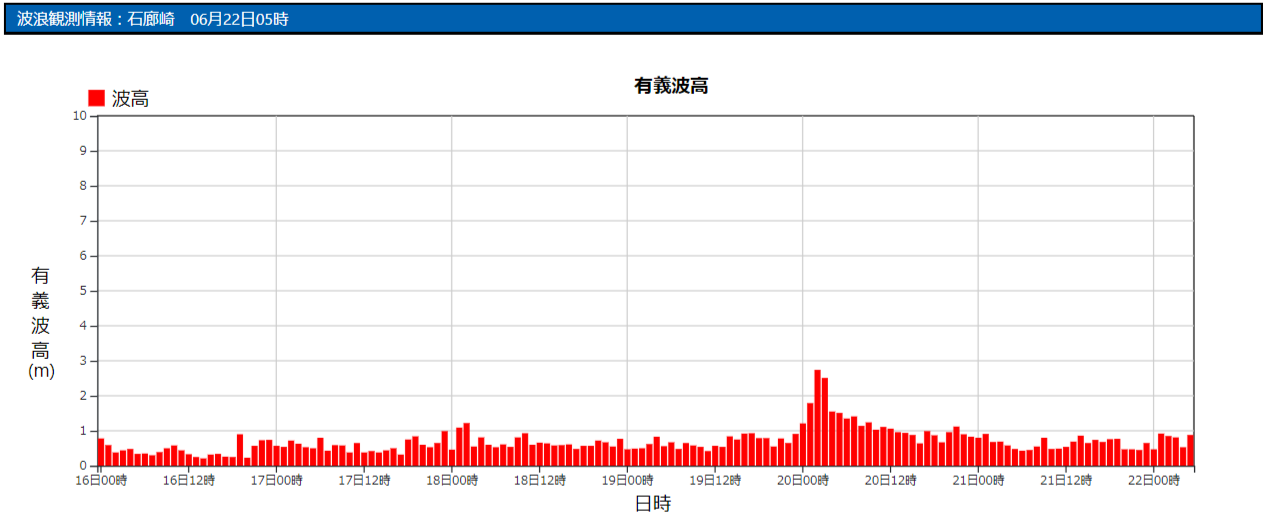 石廊崎の波浪観測データ_210622