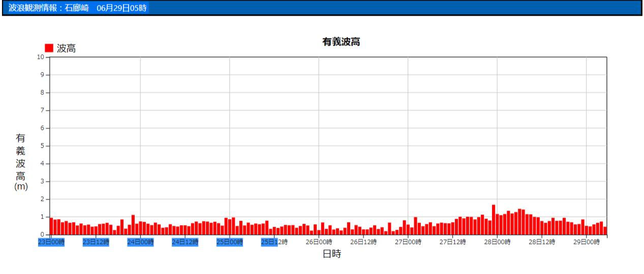 石廊崎の波浪観測データ_210629