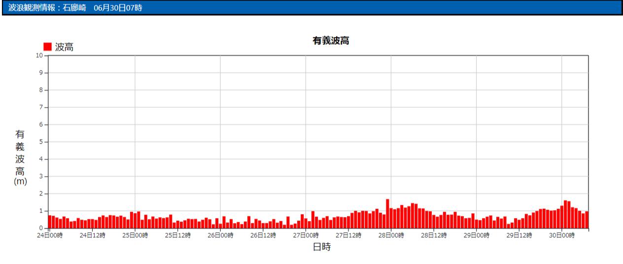 石廊崎の波浪観測データ_210630