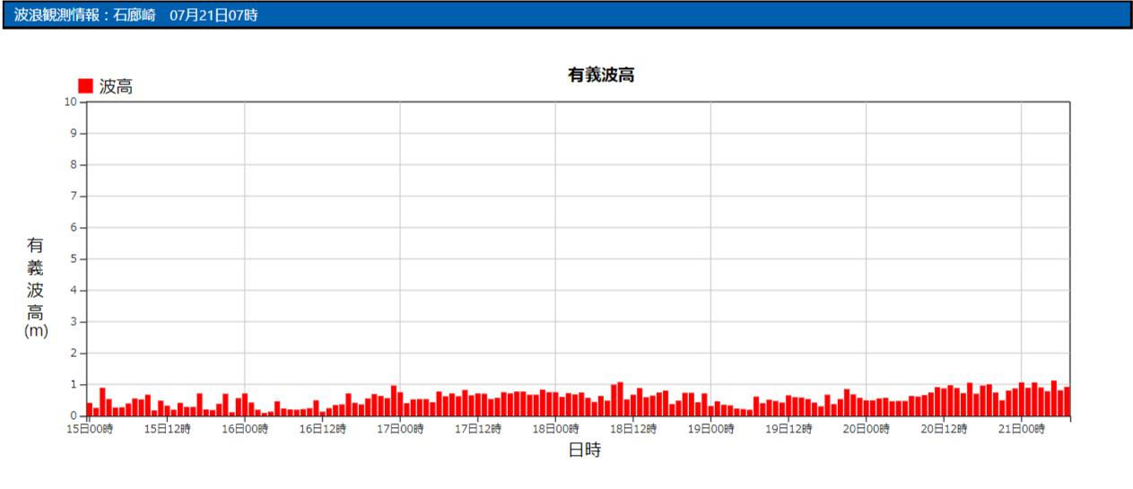 石廊崎の波浪観測データ_210721