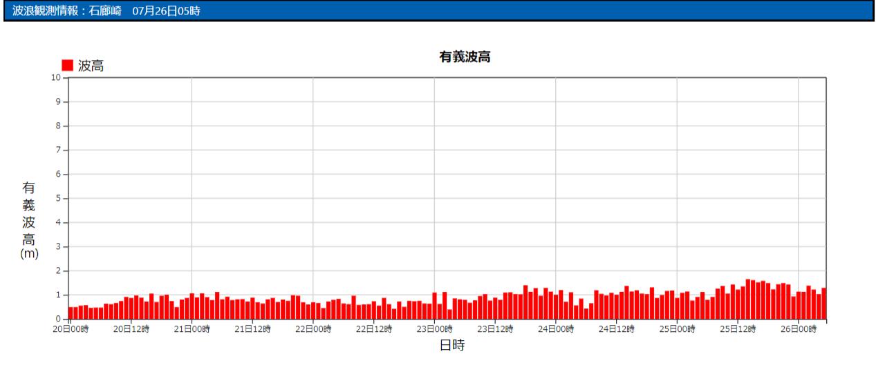 石廊崎の波浪観測データ_210726_05