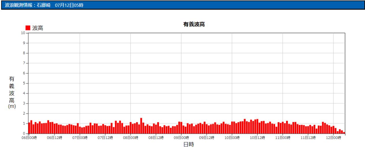 石廊崎の波浪観測データ_210712