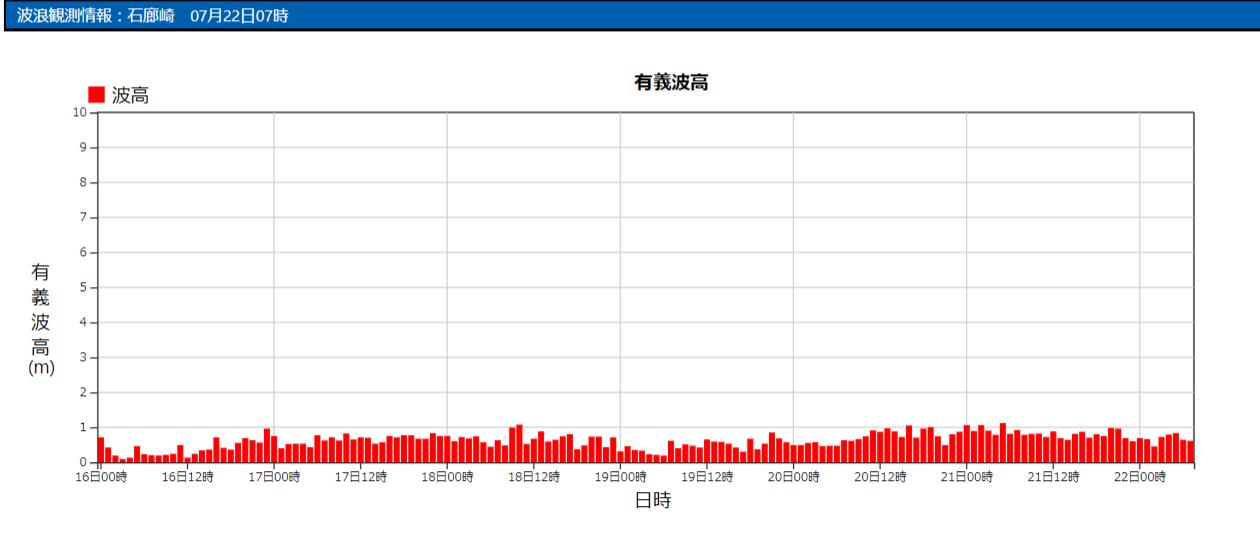 石廊崎の波浪観測データ_210722