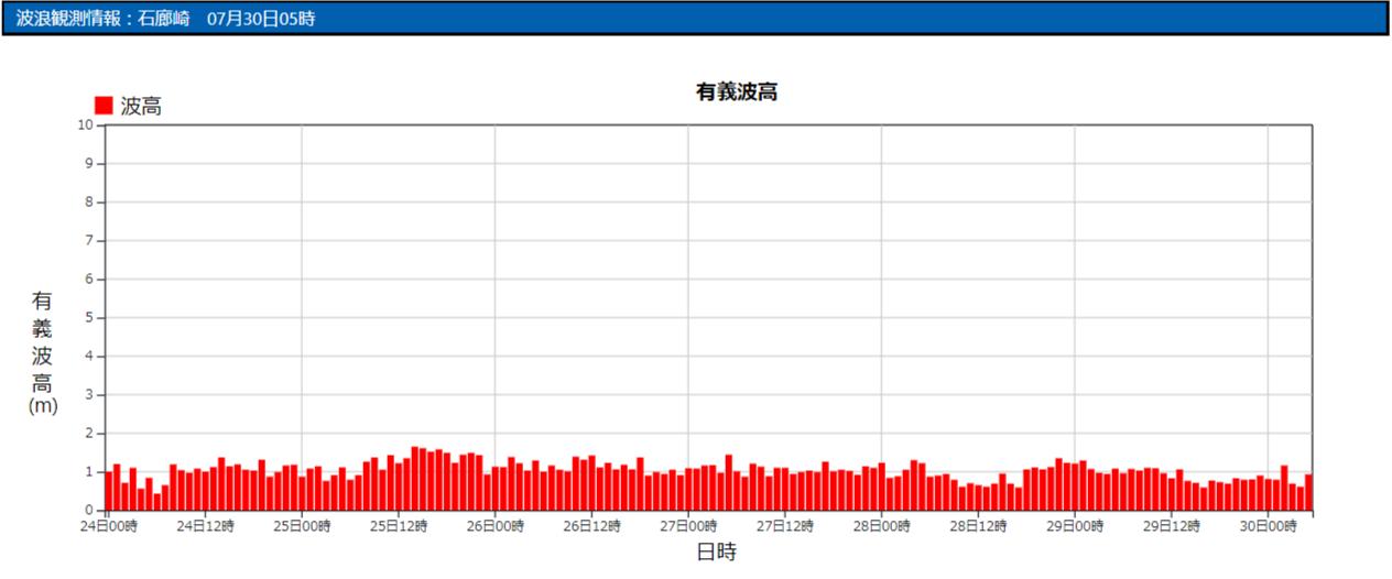 石廊崎の波浪観測データ_210730_05