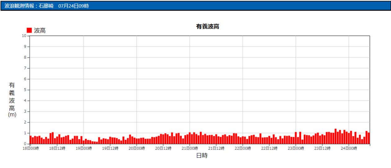 石廊崎の波浪観測データ_210724_09
